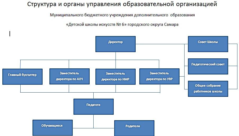 Схемы структуры учреждения дополнительного образования